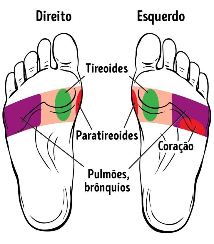 Os21pontos nos pés que ajudam amelhorar asaúde